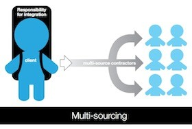 Multi-Sourcing