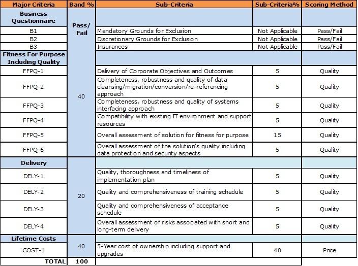 Example Evaluation Matrix