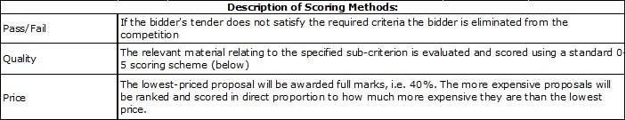Example Description of Scoring Methods