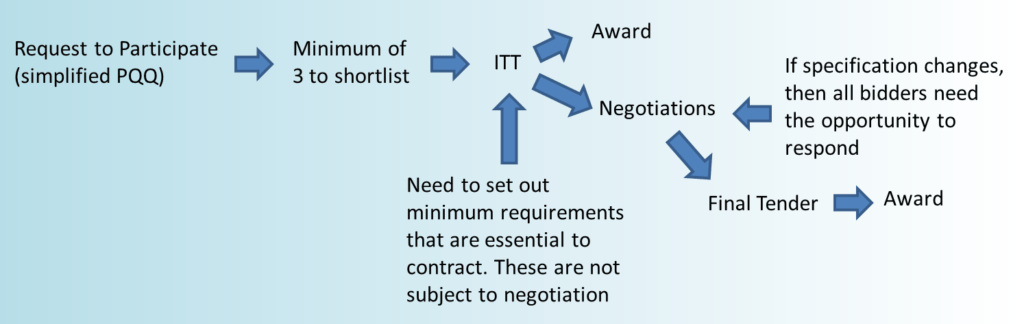 ompetitive procedure with negotiation process