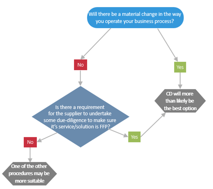 competitive dialogue decision tree